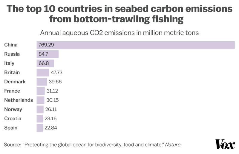Chart showing China is the world's largest contributor to seabed bottom-trawling fishing emissions.