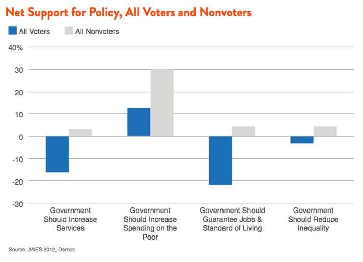 support for policies by voters and nonvoters
