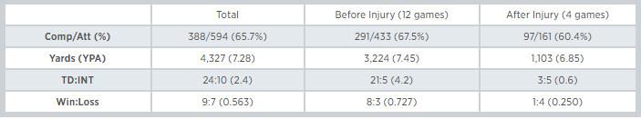 Matt Stafford Finger Injury Stats - Samuel Gold