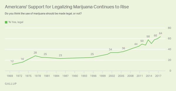 A Majority Of Americans Now Support Legal Marijuana The Spread Of