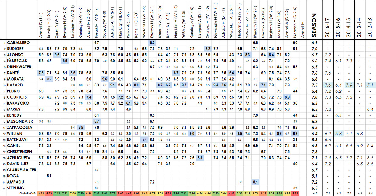 2017-18 player ratings - norwich fa a