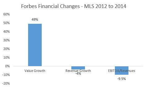 Forbes MLS overall