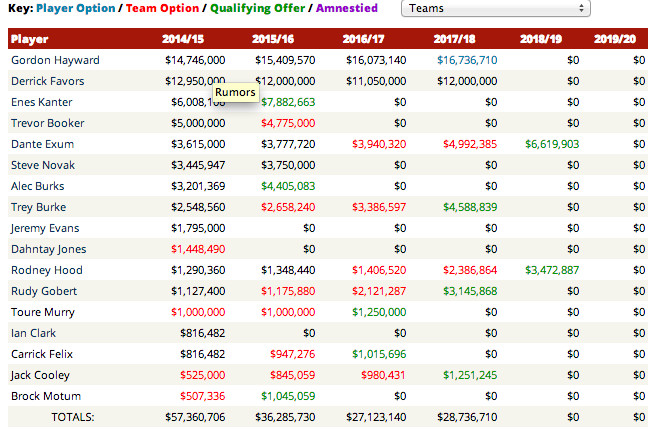 Salary Data via Hoops Hype