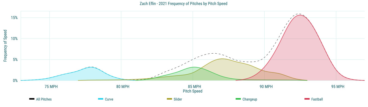 Zach Eflin- 2021 Frequency of Pitches by Pitch Speed