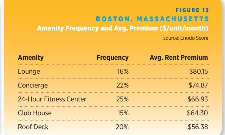 Boston apartment amenities that add the most to the rent
