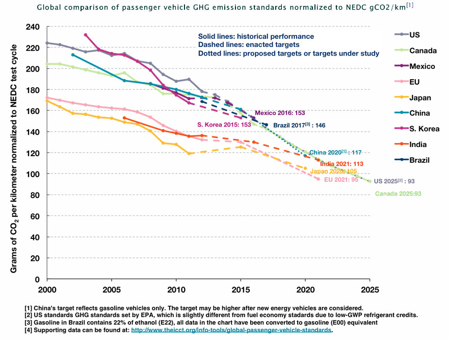 CO2 per mile