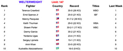 147 6419 - Rankings (June 4, 2019): Is Ruiz now No. 1 at heavyweight?