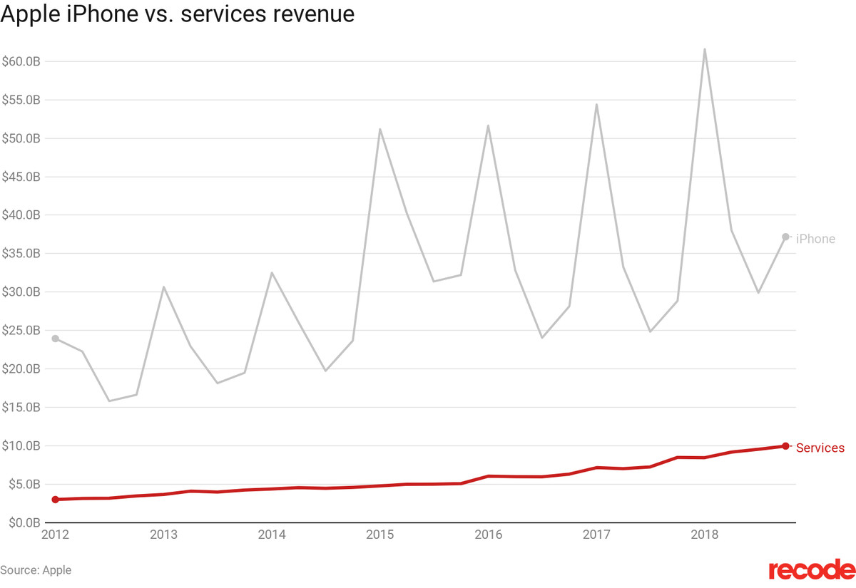 Apple's growing attraction to non-iPhone revenue in one chart - Vox
