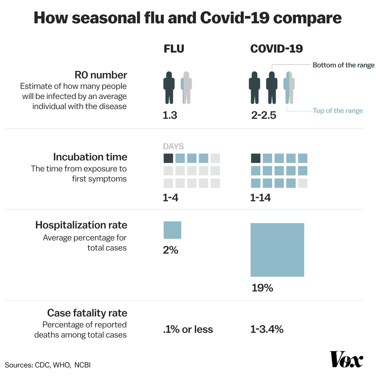 A chart comparing Covid-19 and the flu.