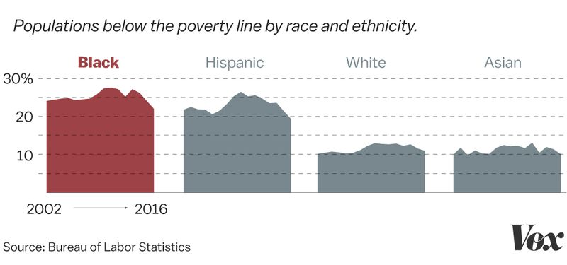A chart comparing poverty rates by race.