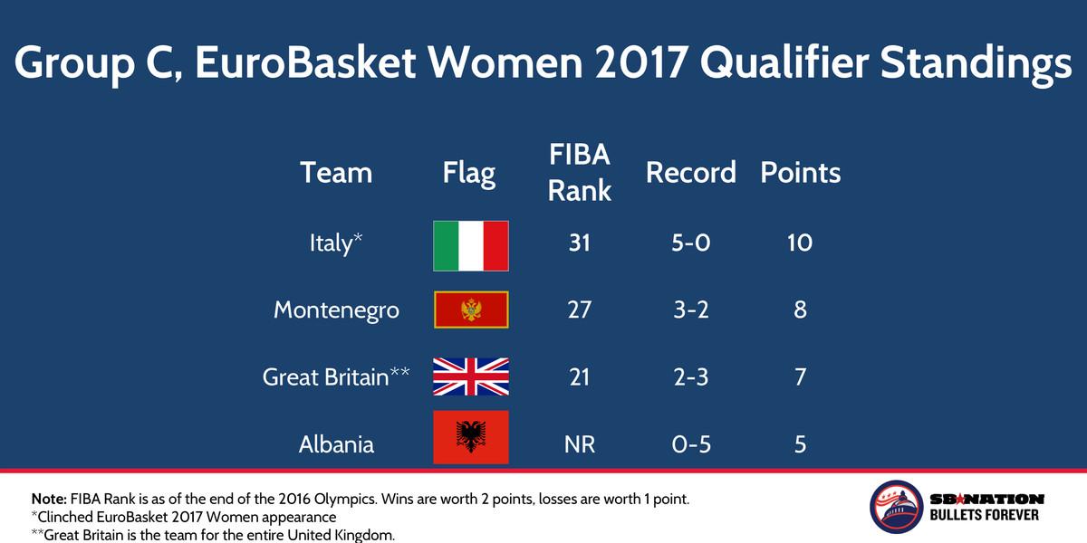 FIBA EuroBasket Women 2017 Qualifier Group C Nov 22 2016