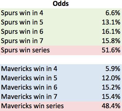 Spurs Odds