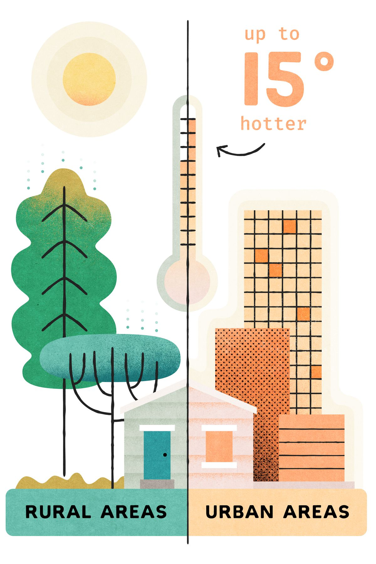 Infographic illustrating that urban areas without trees can be up to fifteen degrees hotter than rural areas with tree cover.