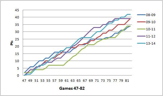 47-82