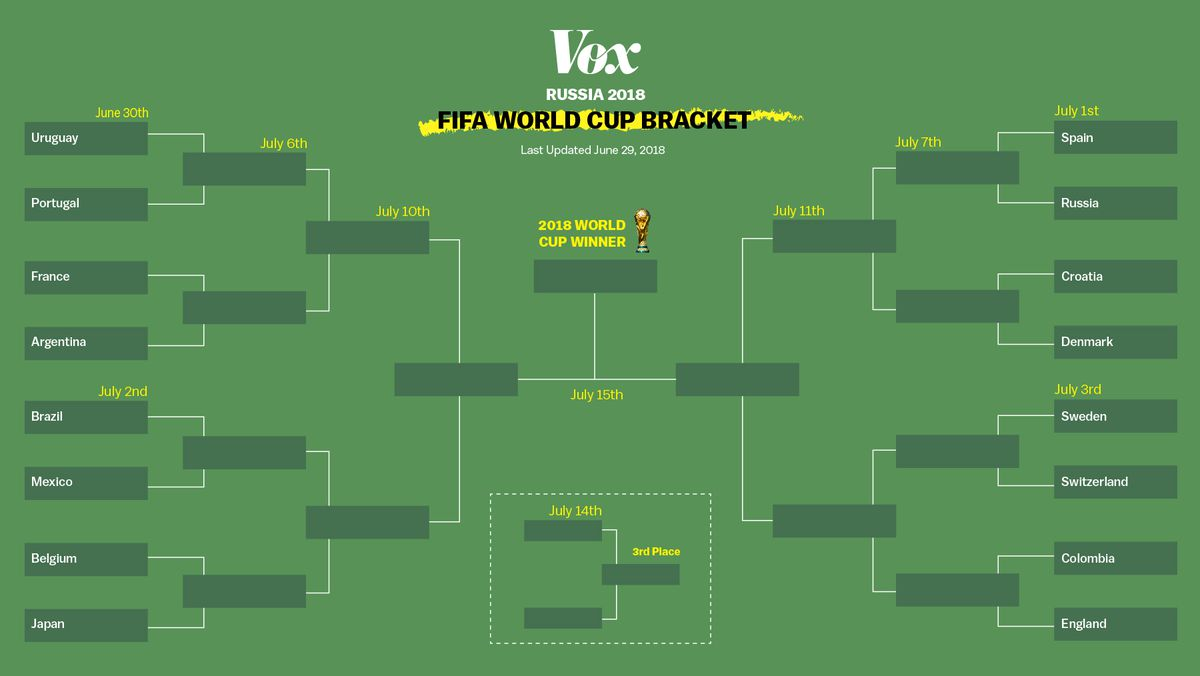 World Cup 2018 round of 16: schedule, how to watch, and scores - Vox