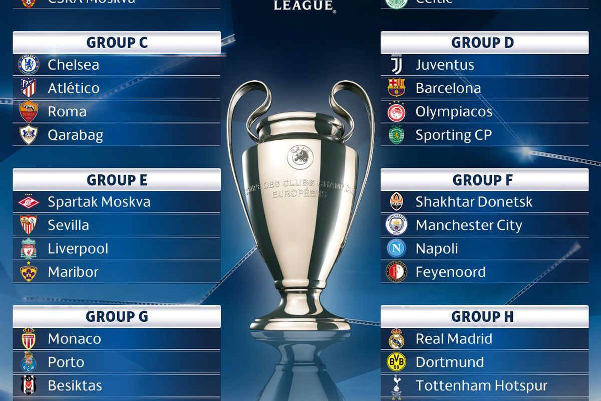 Champions League: Favourable groups for United and Liverpool