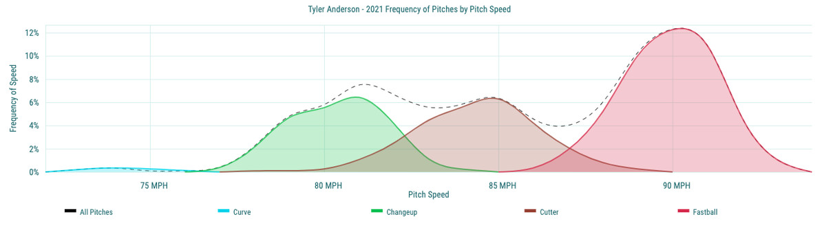 Tyler Anderson - 2021 Frequency of Pitches by Pitch Speed