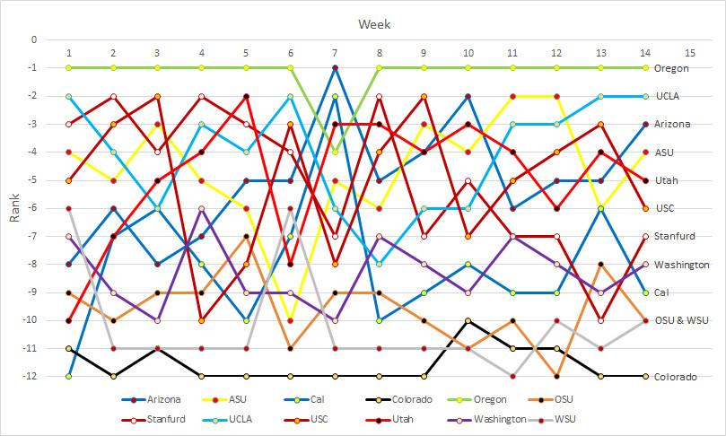 Pac-12 Power Rankings- Week 14a