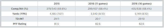 Kirk Cousins Stats
