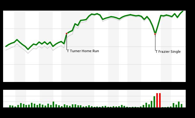 Mets vs Nationals 9/26/20 WPA Chart