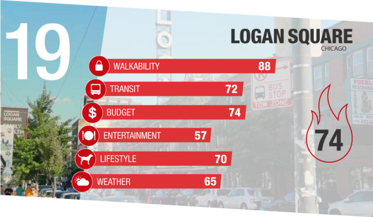 Wicker Park Logan Square Make List Of Nation S 25 Hottest