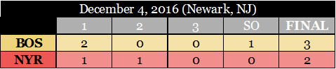 NYR-BOS Boxscore (12/4/2016)