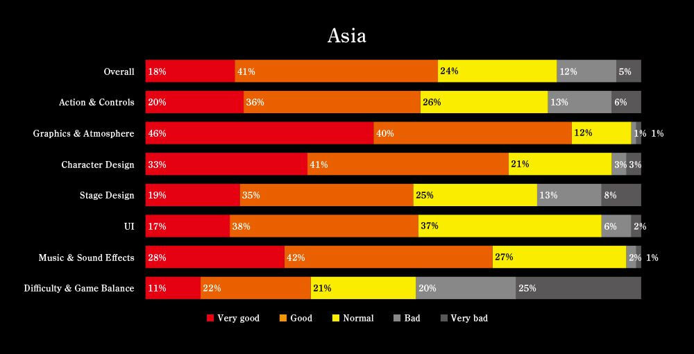 nioh survey