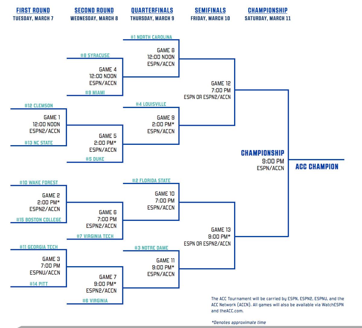 2017 ACC Tournament Bracket
