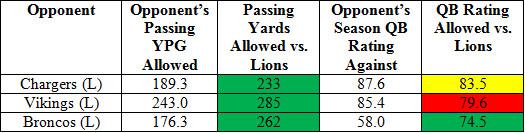 lions pass o