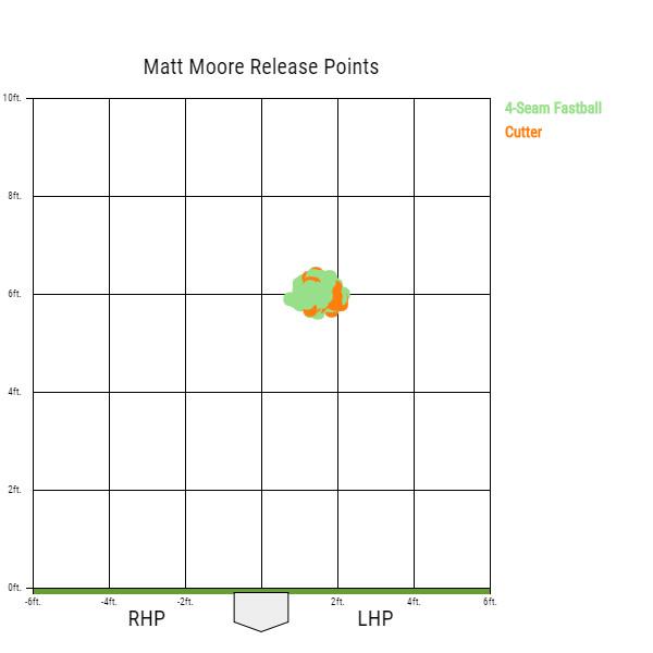 matt-moore-san-francisco-giants-fastball-cutter-release-points