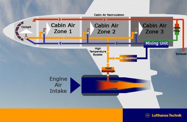 plane pressurization