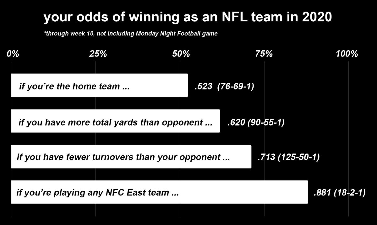 Chart: various winning percentages. If you're the home team: .523. If you have more total yards than your opponent: .620. If you have fewer turnovers than your opponent: .713. If you're outside of the NFC East and playing any NFC East team: .881.