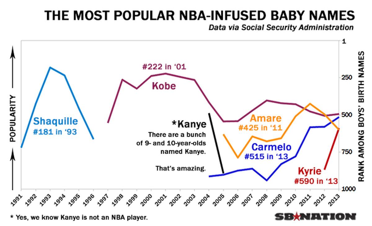 A comprehensive guide to NBA baby names - SBNation.com