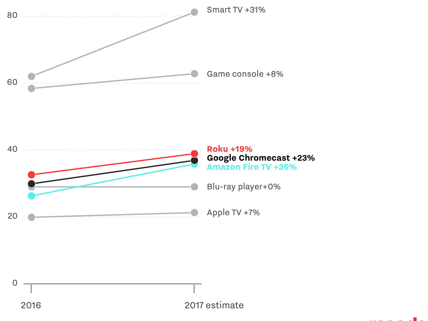 Nearly 40 million Americans use Roku, beating out Google's Chromecast