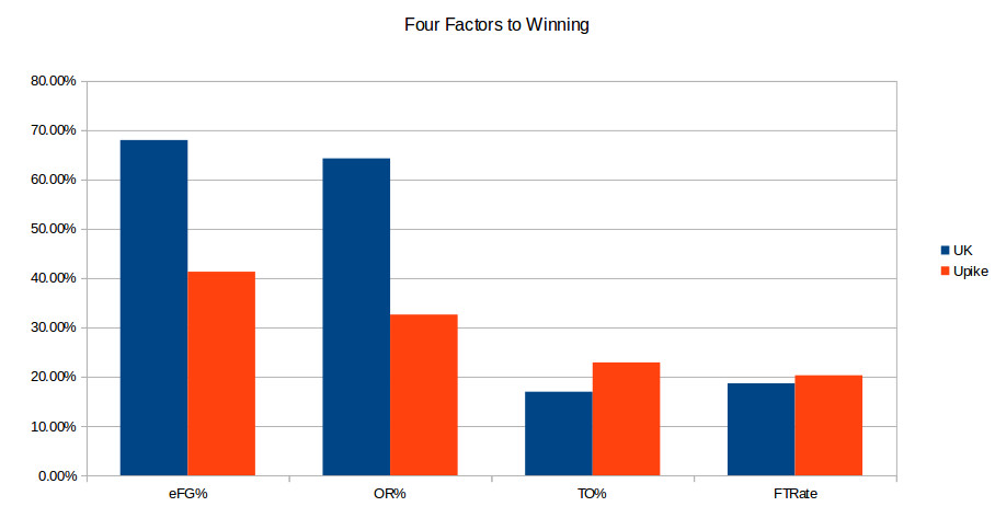 Pikeville at Kentucky Four Factors