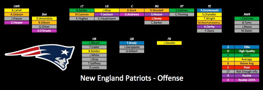 That Being Said Let S Take A Look At The Patriots June 1 Depth Chart Some Players Are No Longer On Roster But Doesn T Change Overall