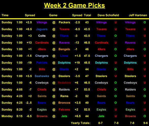 Free nfl betting picks week 2 wolverhampton racing results placepot betting