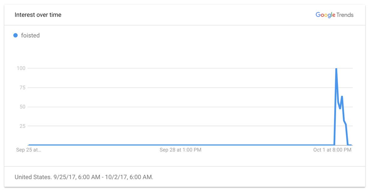 Google Trends chart for Foisted