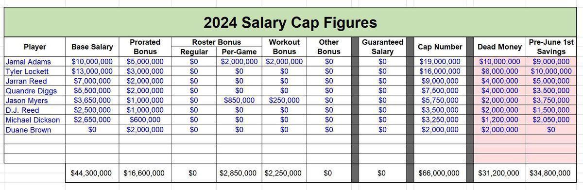 HYPOTHETICAL Salary Cap Figures - 2024