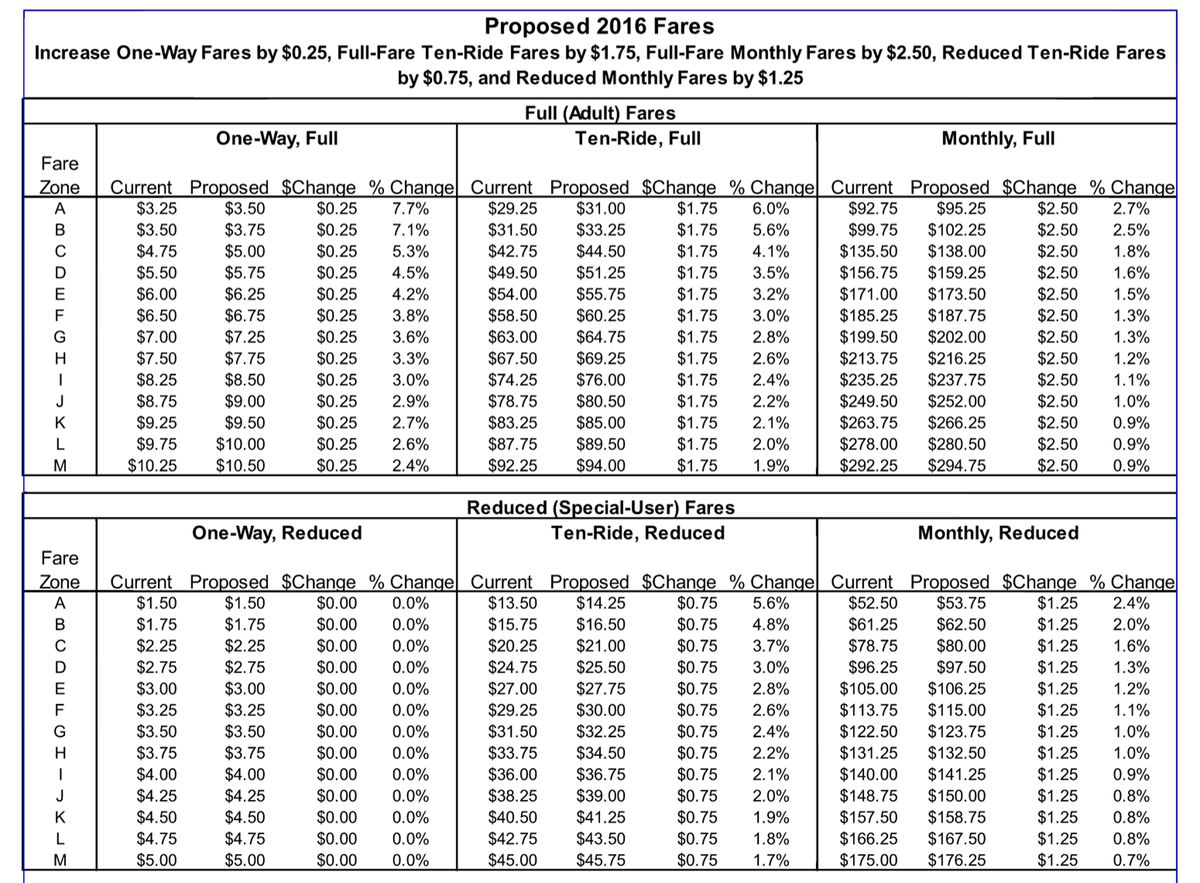 Metra is proposing raising some of its fares by flat amount, so the percentage increases would be lower for riders who travel longer distances.   Metra release