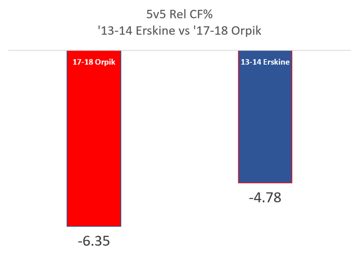 Brooks Orpik\'s Atrocious Season - Japers\' Rink