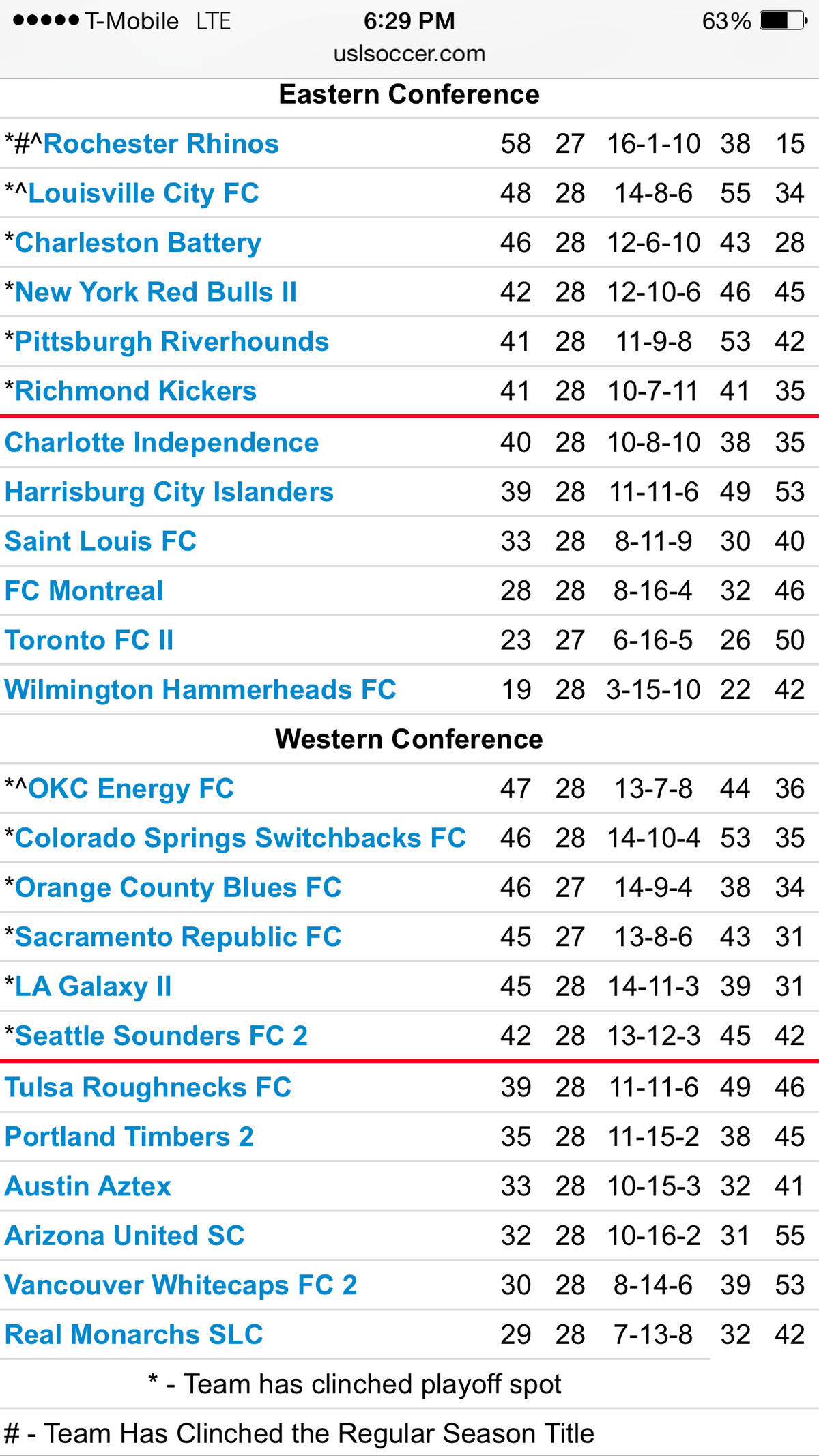 USL Standings 9-20
