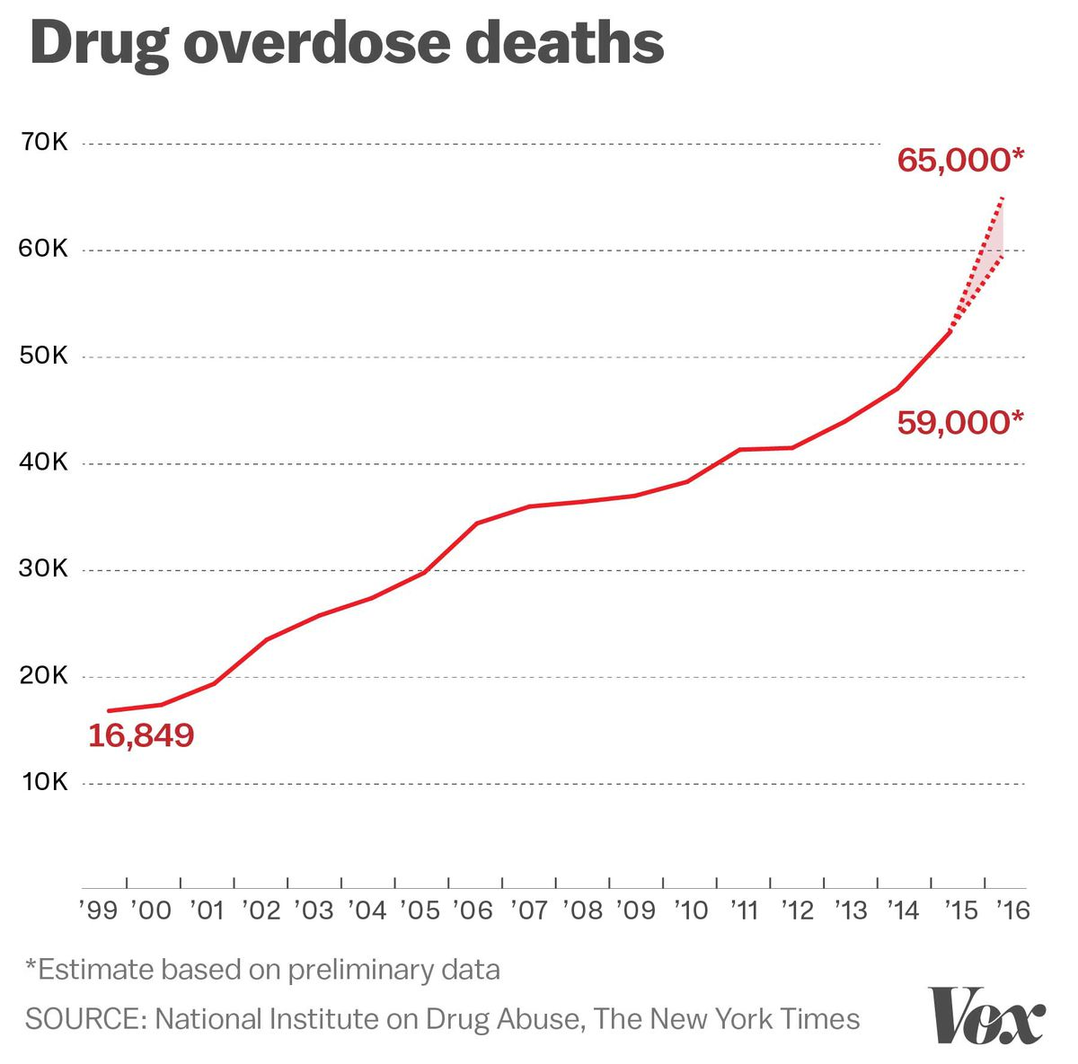 A chart of US drug overdoses going back to 1999.