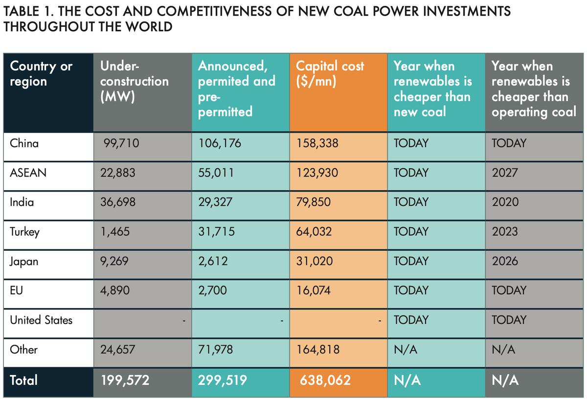 coal plant economics