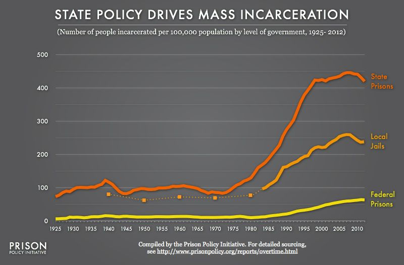 State policy drives mass incarceration.