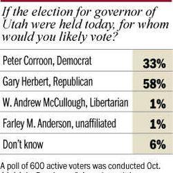 Gubernatorial race poll