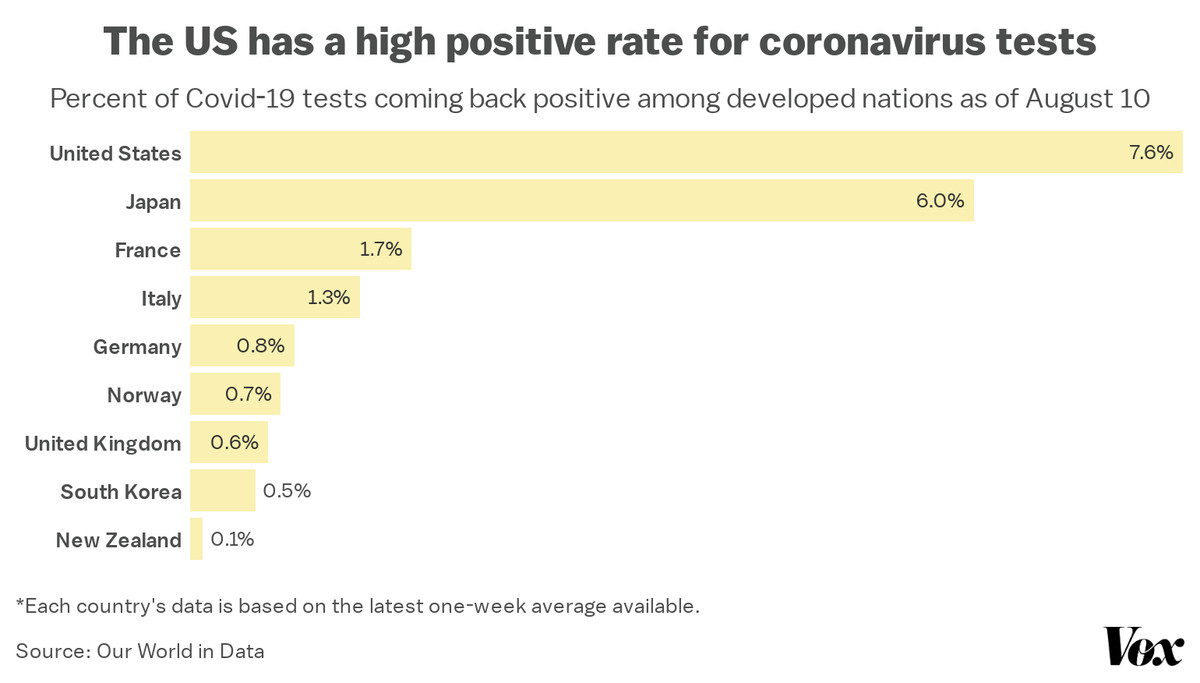 A chart comparing the coronavirus test positive rate among different developed countries.