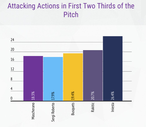 attacking chances