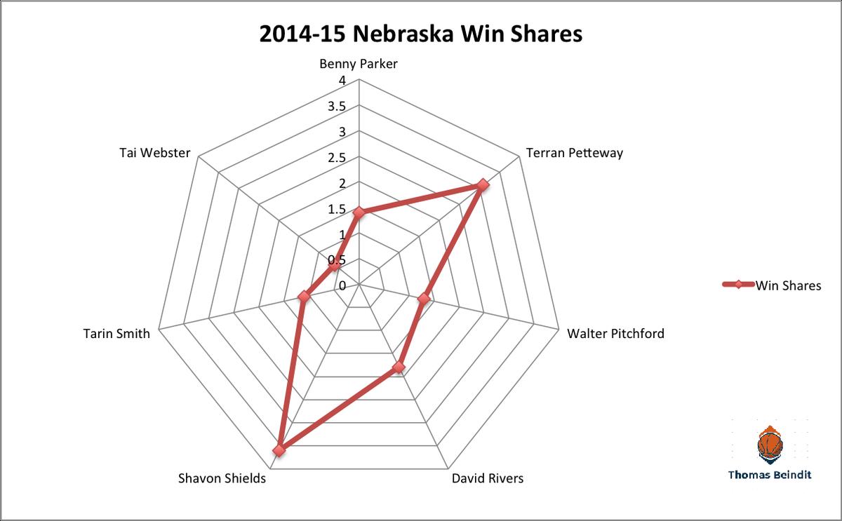 1415 nebrask win sharezzzzz