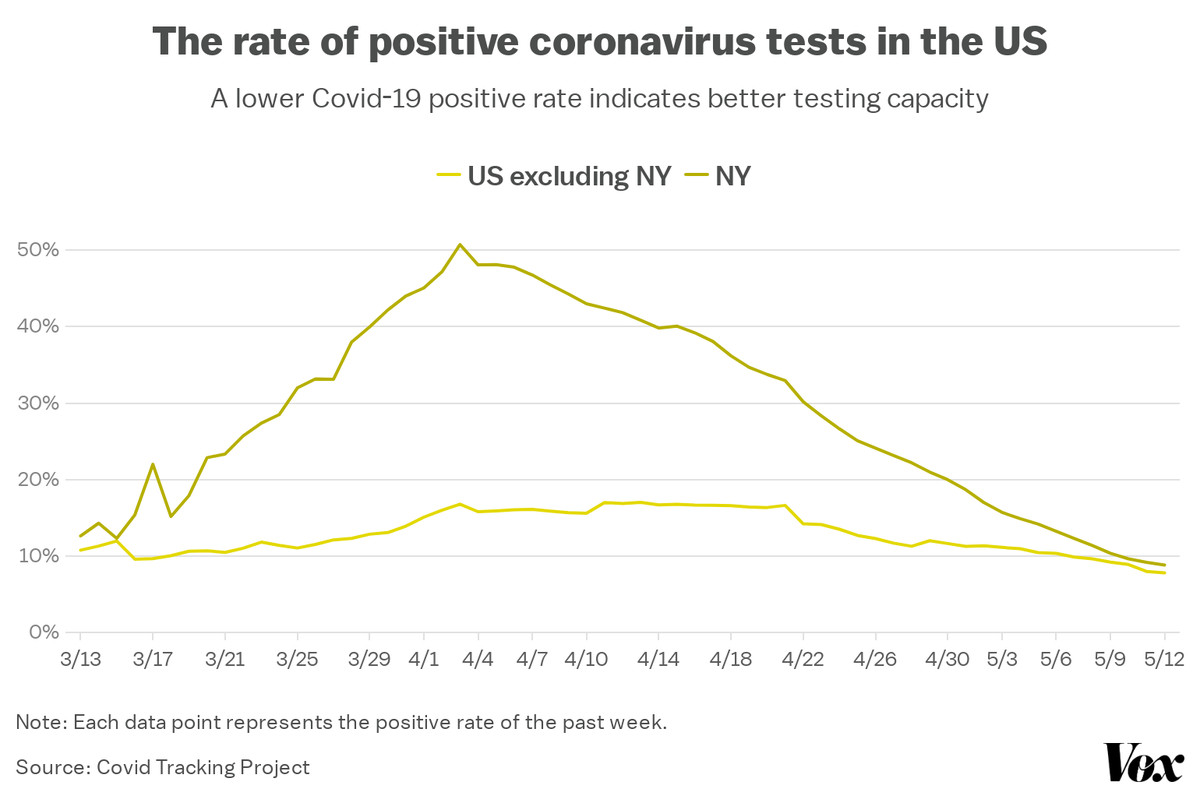 The positive test rate in New York reached 50 percent in April, but has dropped to about 10 percent. The US rate did not rise as high, but has also fallen.